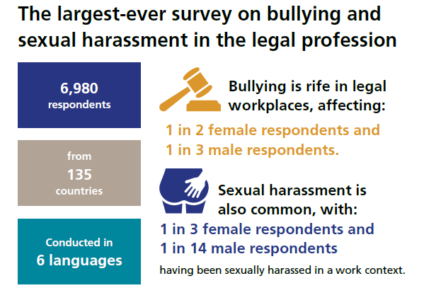 Bullying and sexual harassment rife in the legal field