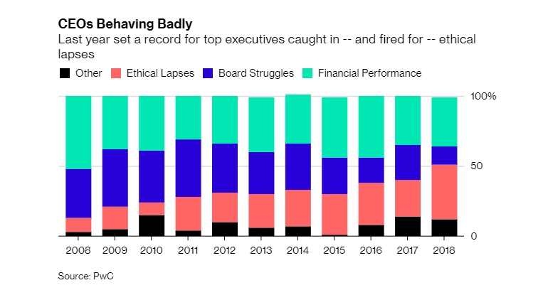 Record number of CEOs fired for ethical lapses